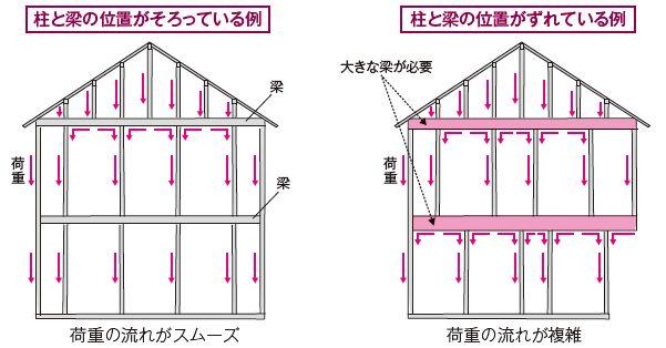 土岐市で木造住宅の地震時の耐震性能の構造計算はワダハウジング